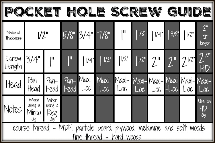 Pocket Hole Screw Guide with Free Printable! UncookieCutter.com